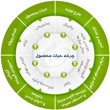 مدیریت چرخه عمر محصول چیست؟