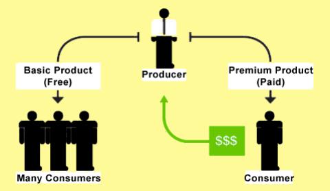استراتژی فروش مستقیم 3